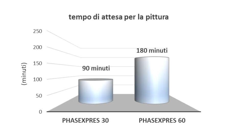 PHASEXPRES - Riempimento antiritiro - tempo di attesa per la pittura | Phase Restauro