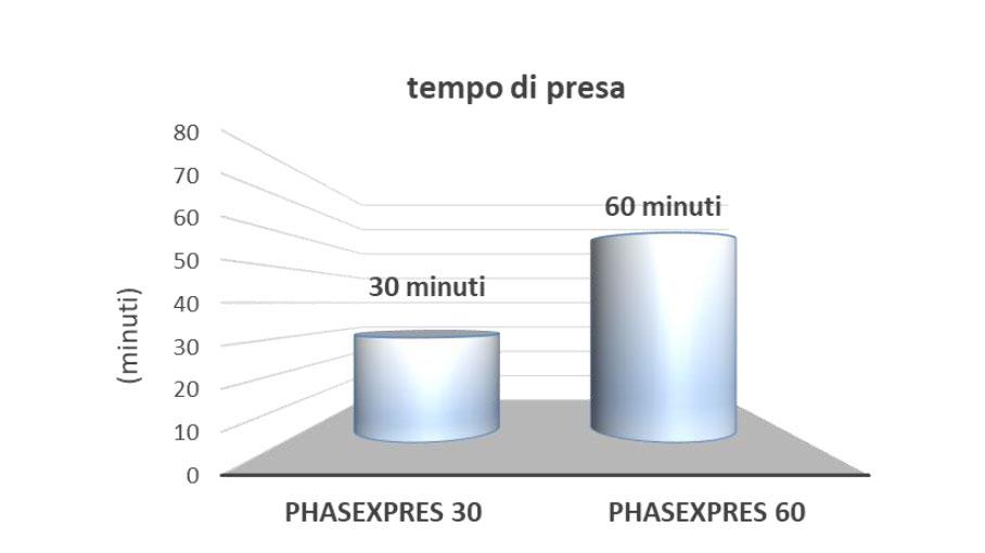 PHASEXPRES - Riempimento antiritiro - tempo di presa | Phase Restauro